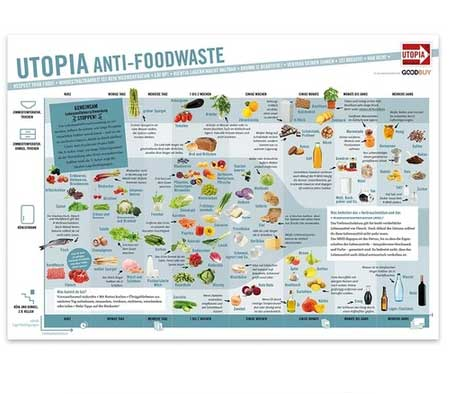 Utopia Anti-Foodwaste Poster
